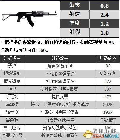 GTA5突击步枪篇-Assault Rifle 突击步枪图鉴/原型一览