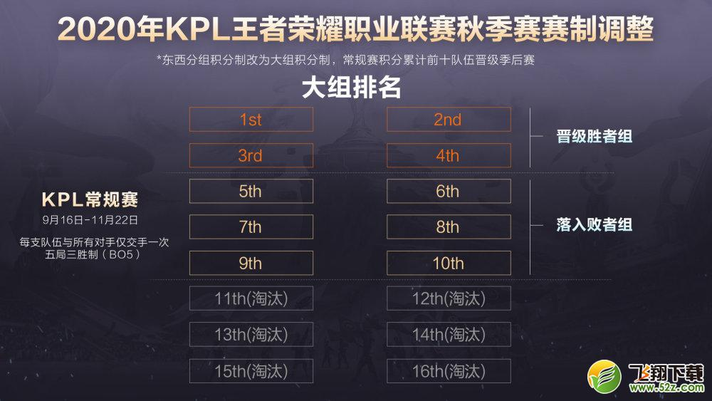 2020KPL王者荣耀秋季赛新赛制:KPL取消东西部_52z.com