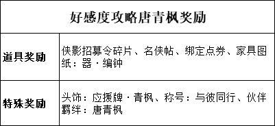 天涯明月刀手游唐青枫好感度怎么提升 唐青枫好感度提升方法及奖励一览