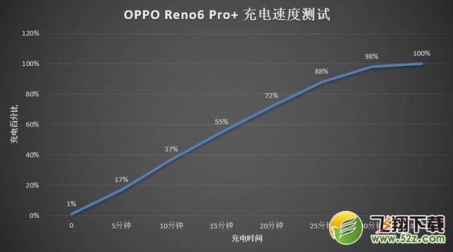 OPPO Reno6 Pro+真机体验全面评测_.com