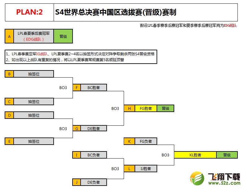 plan: 当lpl春季赛季后赛冠军和夏季赛季后赛冠军战队不同时