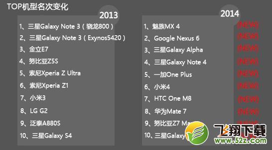 2014手机跑分排行:第一名就是个Bug!