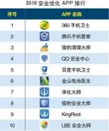 2016上半年安全优化APP排行榜TOP10