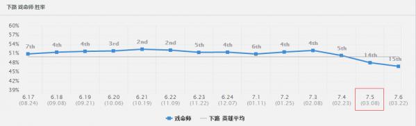 lol7.8烬出装攻略_52z.com