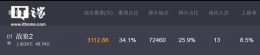《战狼2》创造中国历史 进入全球100强电影票房名单