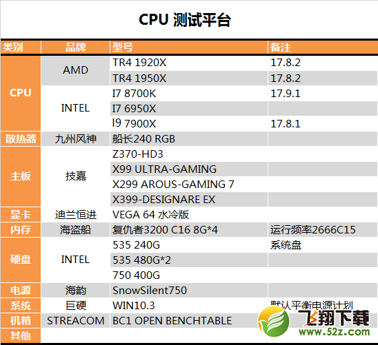 AMD 1950X和i9 7900X哪个好?AI最强1950X与7900X对比评测