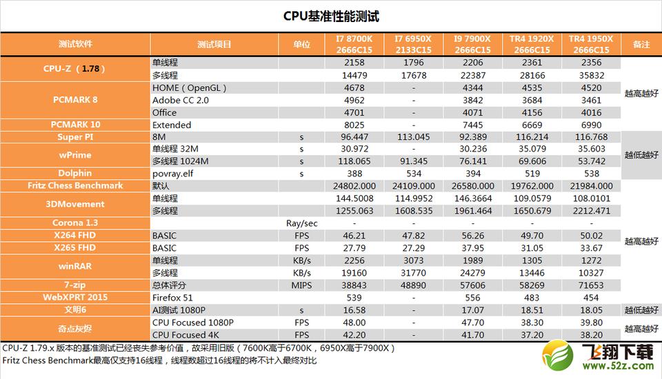 AMD 1950X和i9 7900X对比实用评测_52z.com