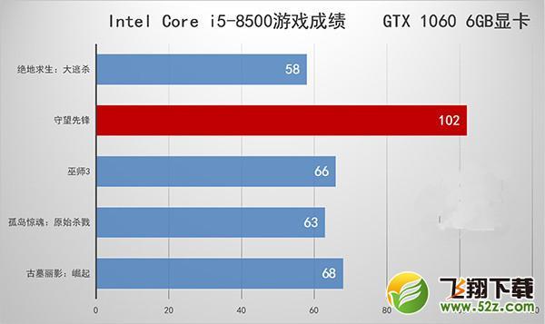 i5 8400和i5 8500有什么区别 i5-8500和i5-8400区别对比