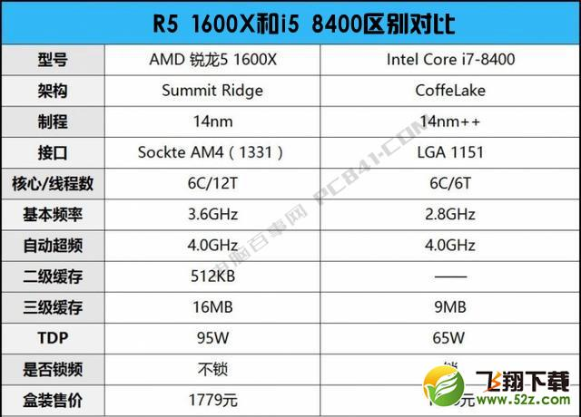 R5 1600X和i5 8400哪个好_R5 1600X和i5 8400评测对比