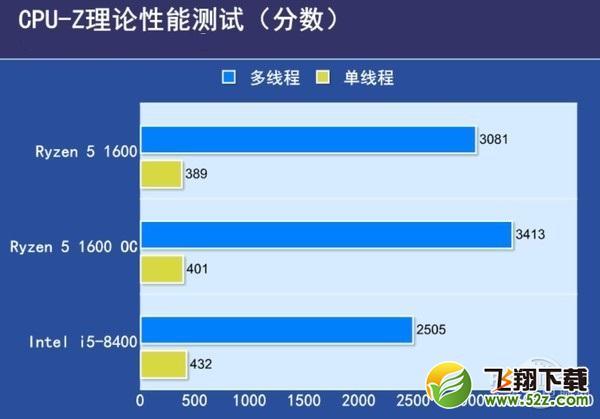 i5 8100和R5 1600哪个好 i5-8400对比R5-1600评测