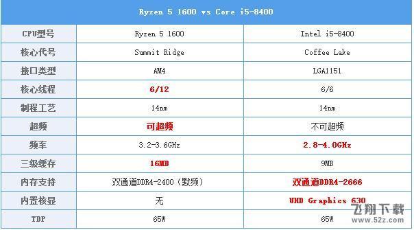 i5 8100和R5 1600哪个好_i5 8100和R5 1600对比评测