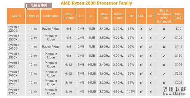 R5-2500X和i5-8400哪个好_R5-2500X和i5-8400评测对比