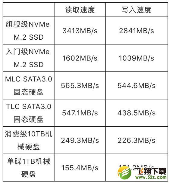 M.2固态硬盘哪个好 8款高性价比240G M.2 MVME固态硬盘推荐