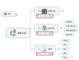MindManager计划视图的功能详解