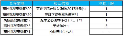 王者荣耀高校挑战赛勋章获得方法介绍_52z.com