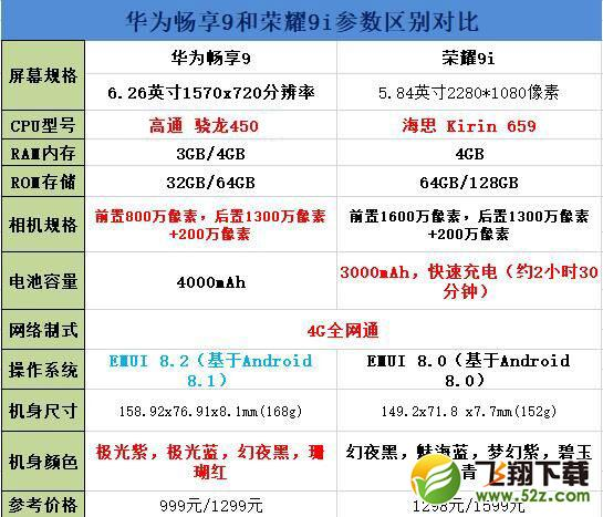 华为畅享9和荣耀9i手机对比实用评测