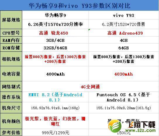 华为畅享9和vivo Y93手机对比实用评测