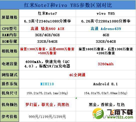 红米Note7和vivo Y85手机对比实用评测