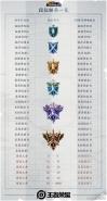 王者荣耀S16段位继承一览表