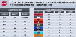 lolS9世界总决赛晋级规则一览