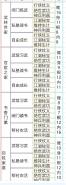 烟雨江湖开局属性称号一览