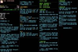 DNF100级神话手镯套装属性一览