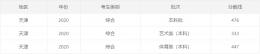 2020天津高考一本/二本分数线公布