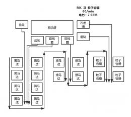 《戴森球计划》常用组件模块化生产流程一览