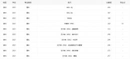 2021贵州高考分数线全批次一览