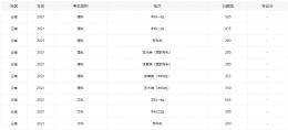 2021云南高考分数线全批次一览