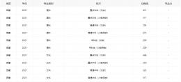2021西藏高考分数线全批次一览