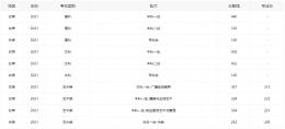 2021甘肃高考分数线全批次一览
