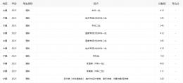 2021宁夏高考分数线全批次一览