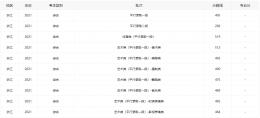 2021浙江高考分数线全批次一览
