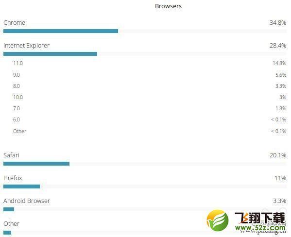 2016年浏览器份额排名Chrome排第几?_52z.com