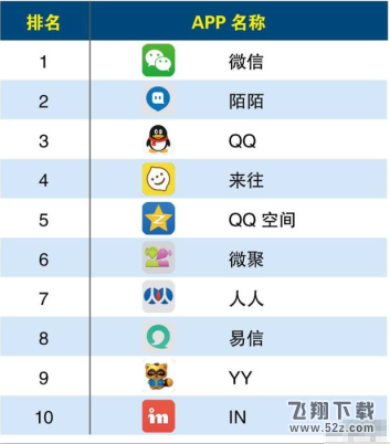 财经资讯app排行榜_首页 教程首页 资讯中心 新闻资讯 > 2016社交app排行榜  类型:社交