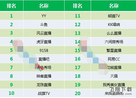 2016年直播平台排行榜_2016年哪些直播平台