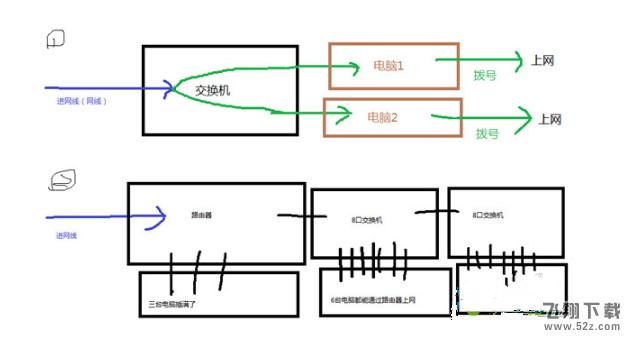 路由器、交换机、猫的作用与区别 路由器、交换机、猫都有什么作用_52z.com
