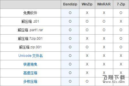 BandiZip(免费压缩解压软件)V6.0.6 中文版_52z.com