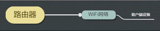 新路由器上网速度慢怎么回事以及解决办法