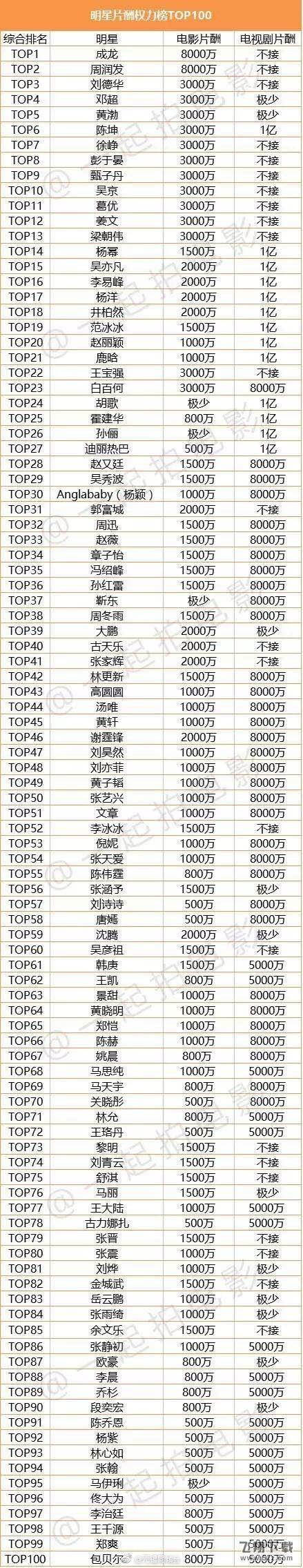 中国明星片酬排行榜TOP100