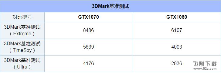 GTX1060和1070性能对比实用评测_52z.com