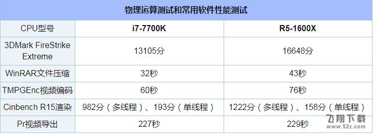 R5-1600X和i7-7700K性能对比实用评测_52z.com