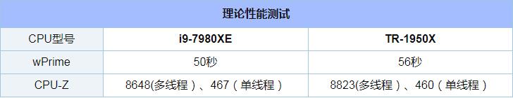 i9-7980XE和Ryzen 1950X对比实用评测_52z.com