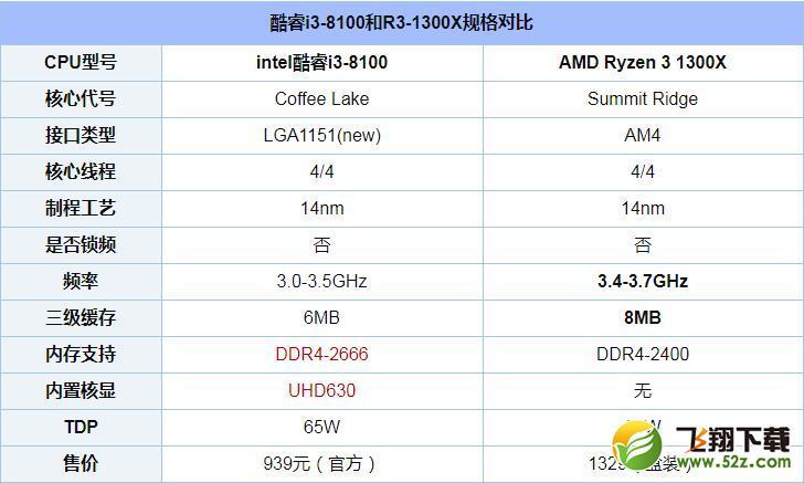 R3-1300X和i3-8100对比实用评测_52z.com