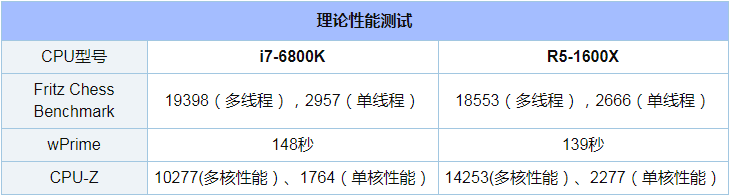 R5 1600X和i7 6800K对比实用评测_52z.com