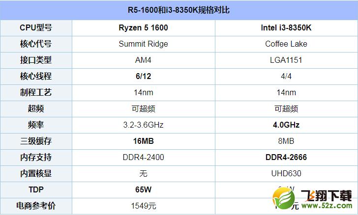 R5 1600和i3 8350K对比实用评测_52z.com