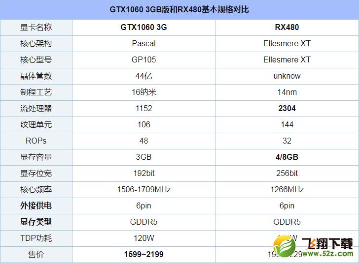 GTX1060 3G和RX480对比实用评测_52z.com