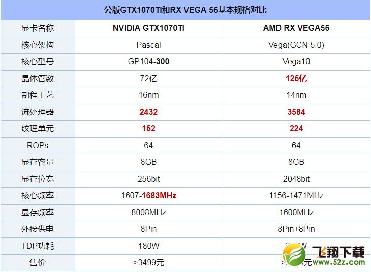 GTX1070Ti和RX VEGA56对比实用评测_52z.com