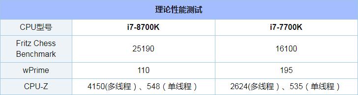 i7-8700K和7700K评测对比_52z.com